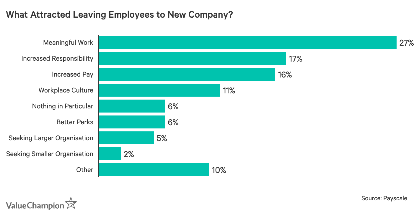 What attracted leaving employees to new company