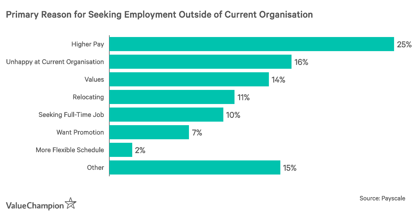 Primary reason for seeking employment outside of current organisation