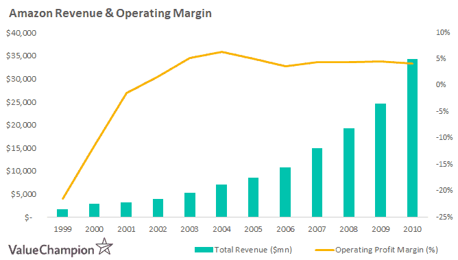 Amazon revenue operating margin