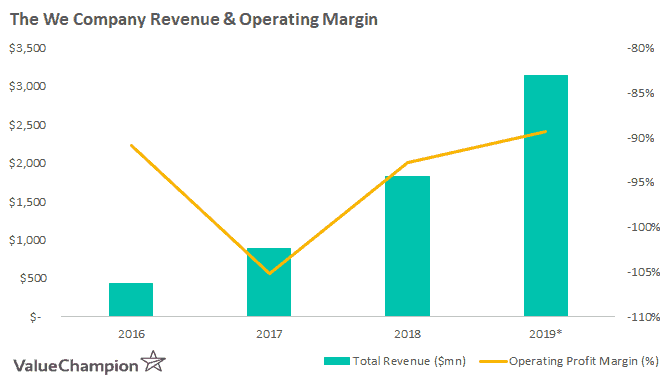 The We Company Revenue operating margin