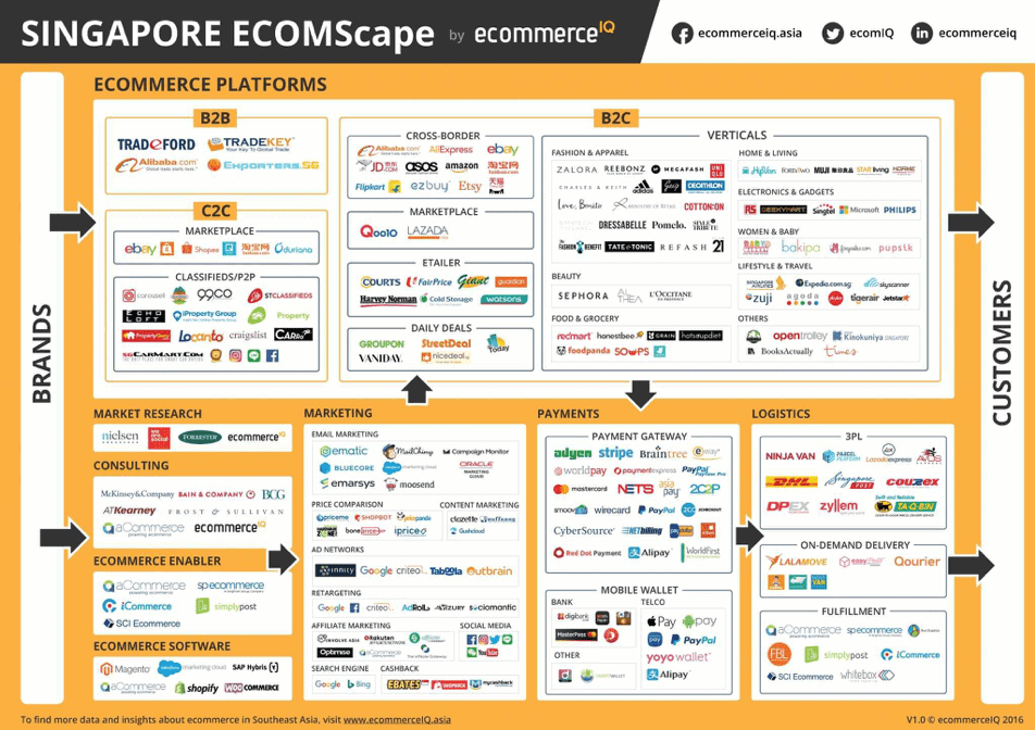 Overview of Singapores ecommerce landscape