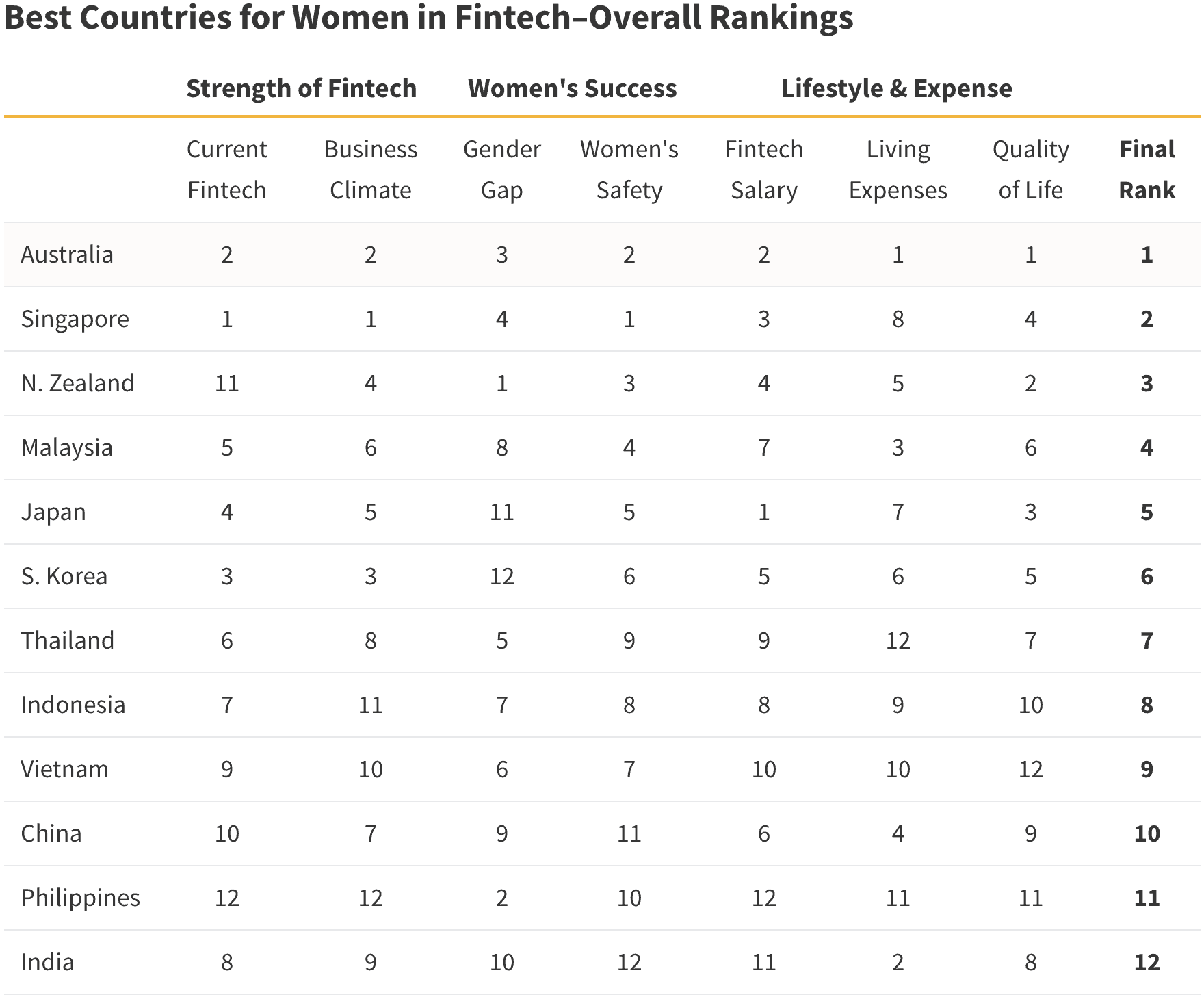 ValueChampion Best Countries for Women in Fintech – Overall Rankings