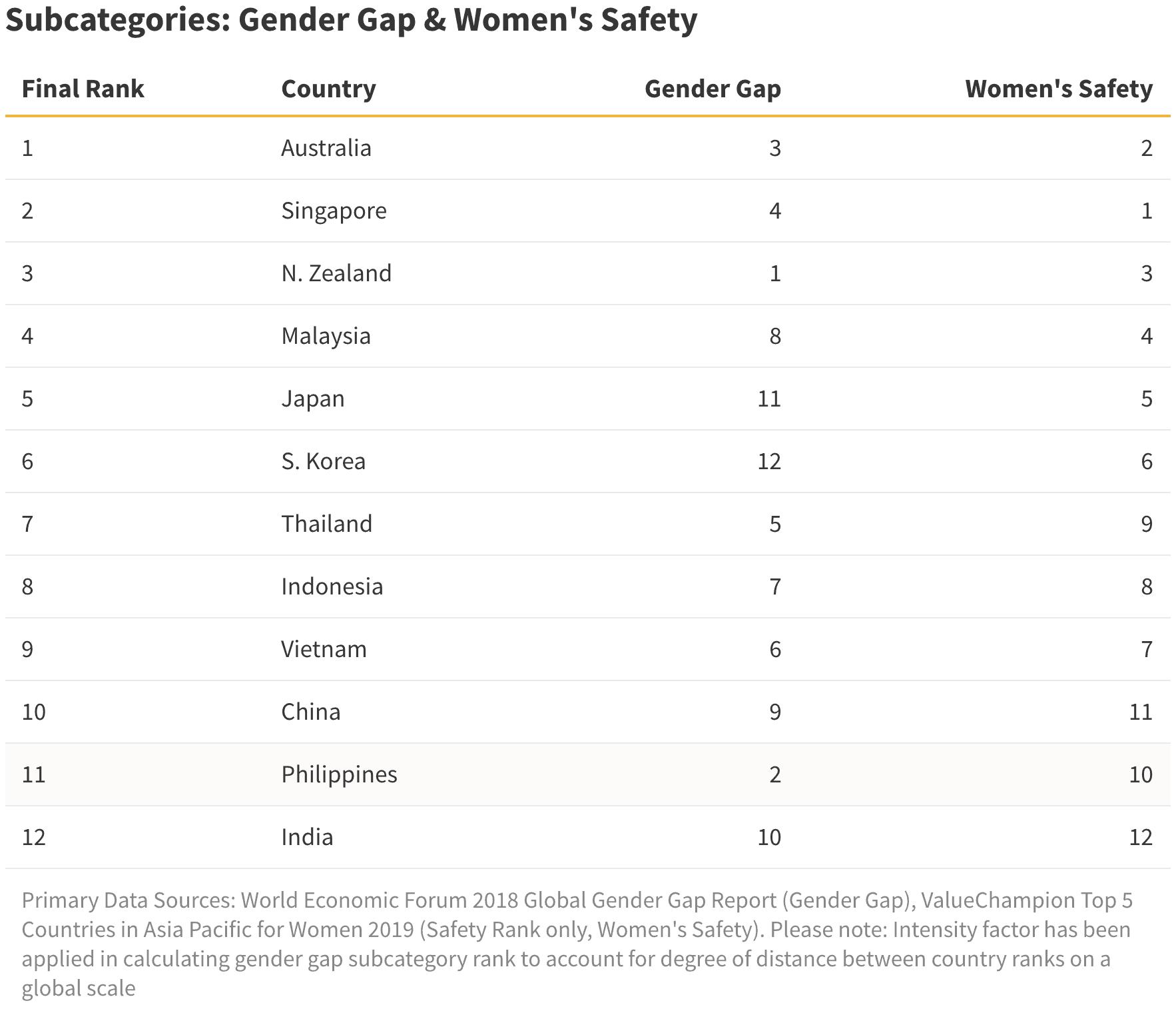 ValueChampion Subcategories Gender Gap & Women's Safety