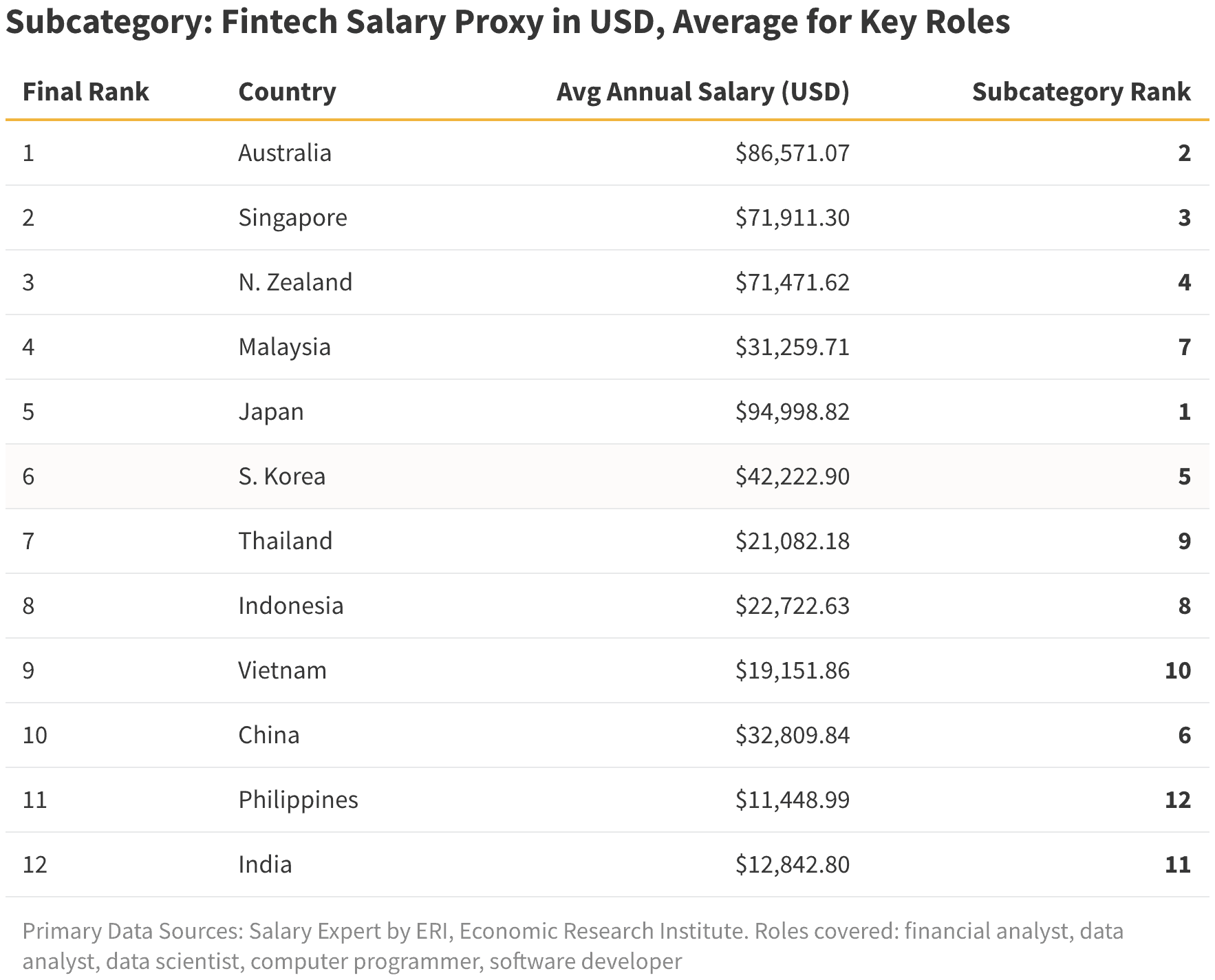 ValueChampion Subcategory Fintech Salary Proxy in USD Average for Key Roles