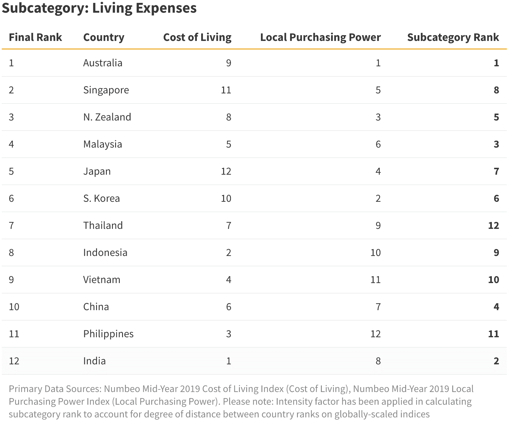 ValueChampion Subcategory Living Expenses