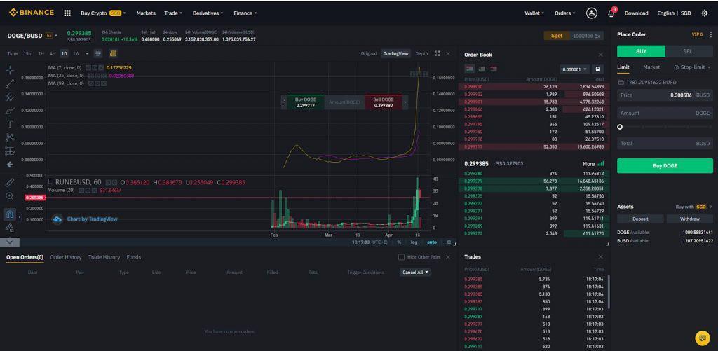 dogecoin 24 hour trading volume